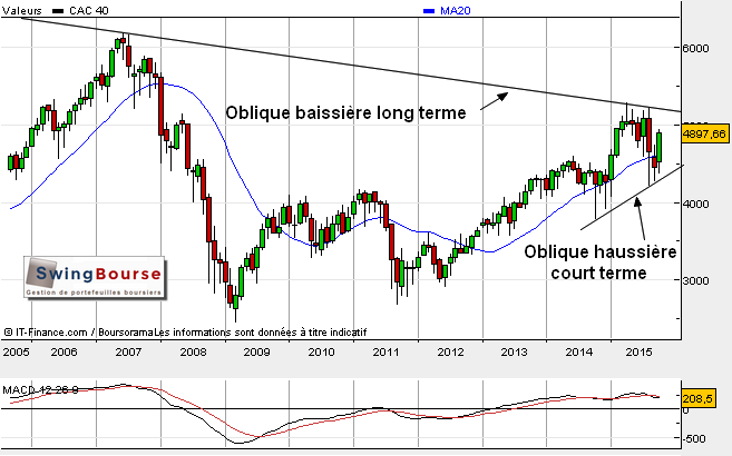 analyse strategie cac40 swingbourse