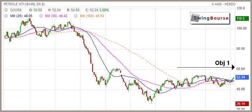 baril de pétrole WTI