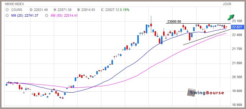 graphique journalier du Nikkei par swingbourse