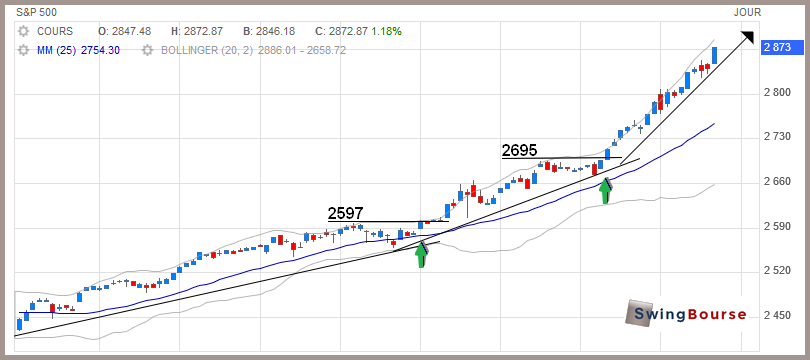 graphique daily du S&P500 par swingbourse
