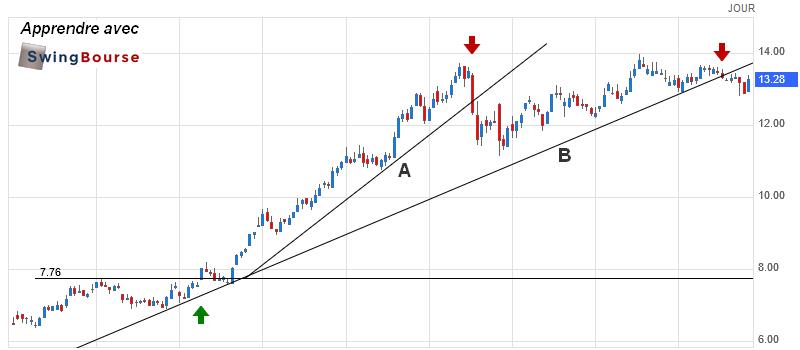 apprendre le swing-trading