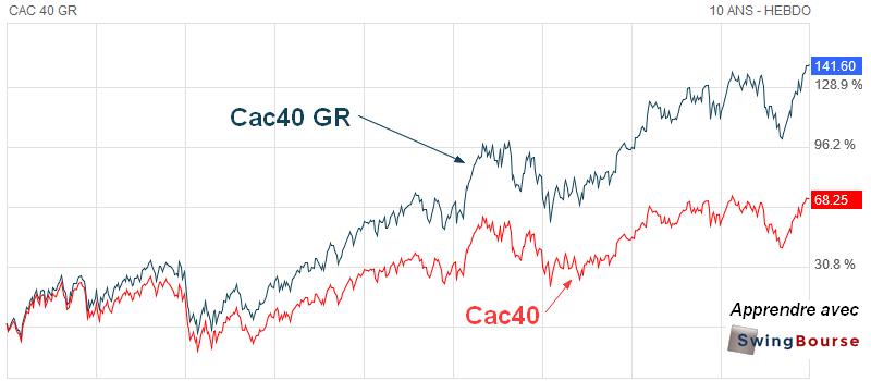 écart performance entre l'indice cac40 et cac GR