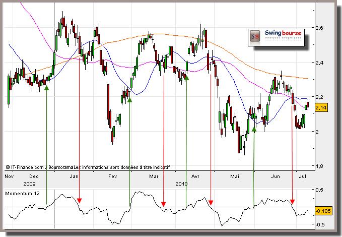 le momentum en trading