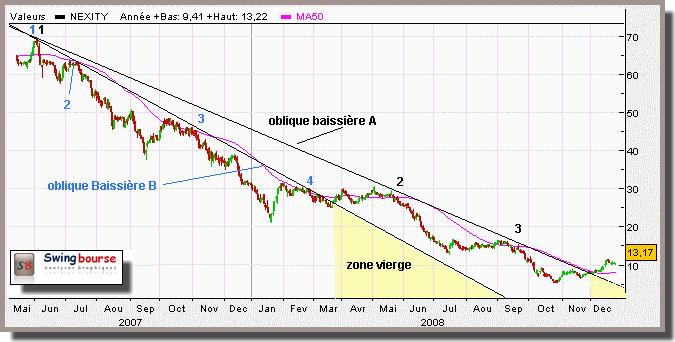 Trend line baissier