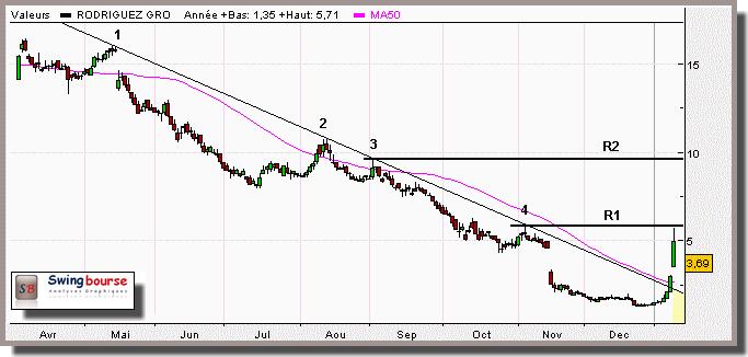 Trend line suivi d'un rebond technique
