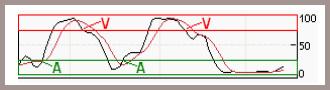 stochastique signal achat vente