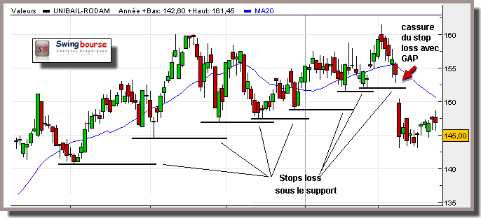 stop loss et supports
