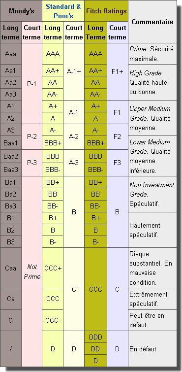 tableau agences de notation financières