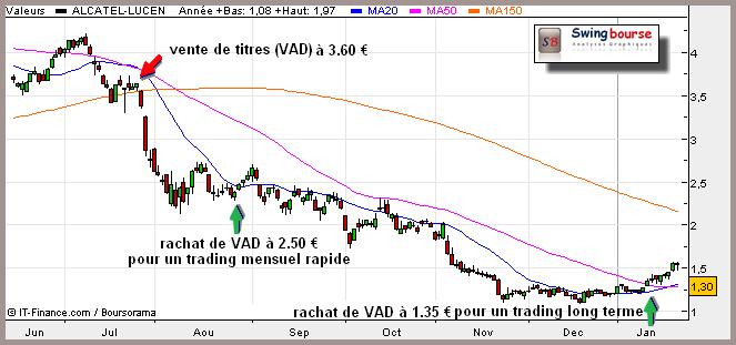 vente � d�couvert (VAD)
