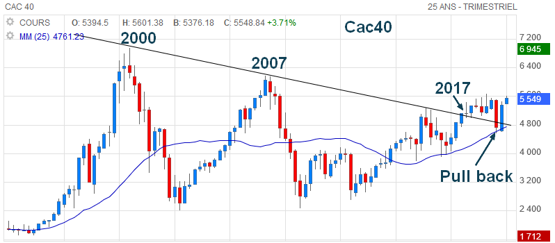 Graphe analyse trimestrielle cac40