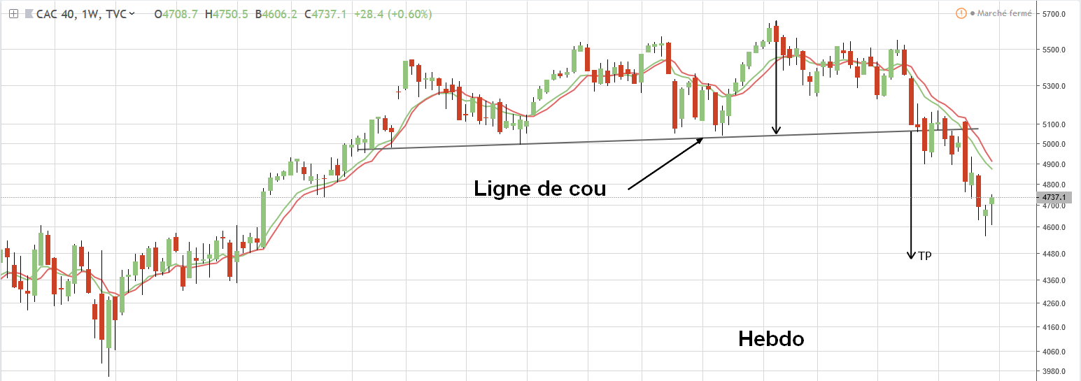 Graphe cac40 trading hebdo