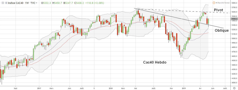 Graphe analyse hebdo cac40