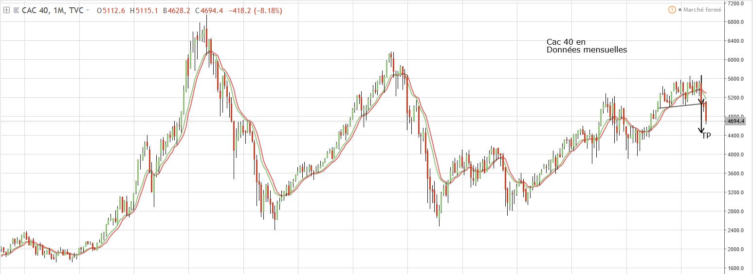 Graphe cac 40 trading hebdo