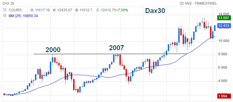 Graphe analyse trimestrielle dax30