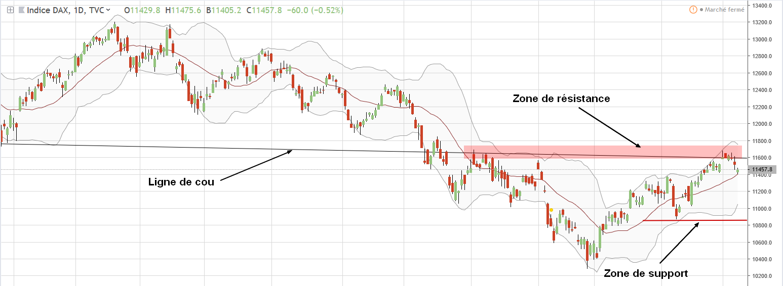 Graphe dax30 trading hebdo