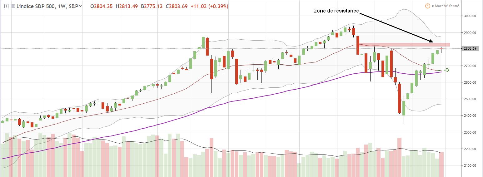 Graphe sp500 trading hebdo