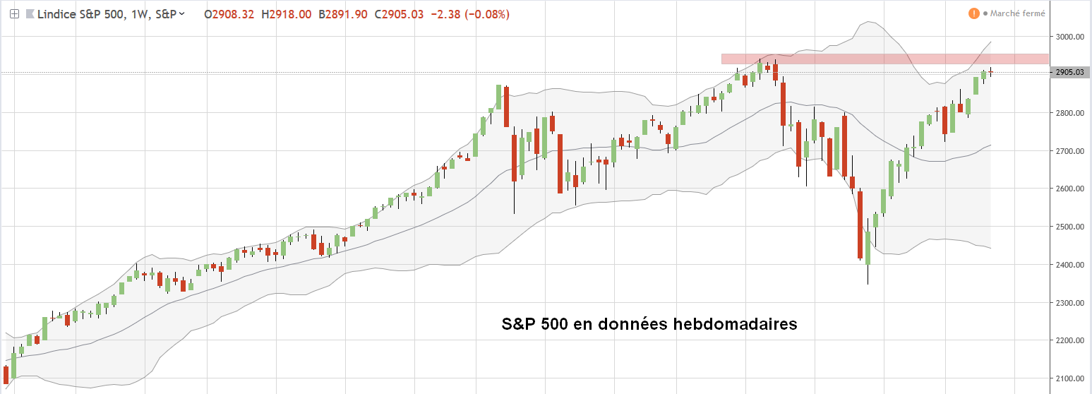 Graphe analyse bitcoin mensuel