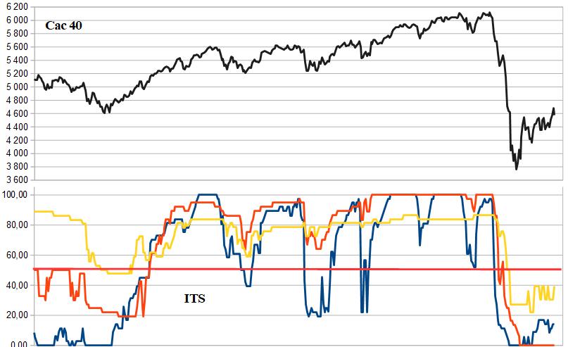 indicateur de tendance detecter les krach et tendance swing trading