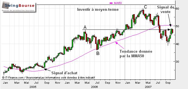 investir moyen terme - swingbourse