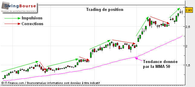 le trading de position - swingbourse